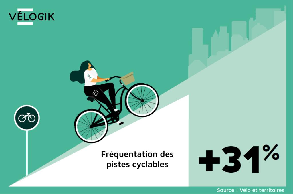 Augmentation de la fréquentation des pistes cyclables